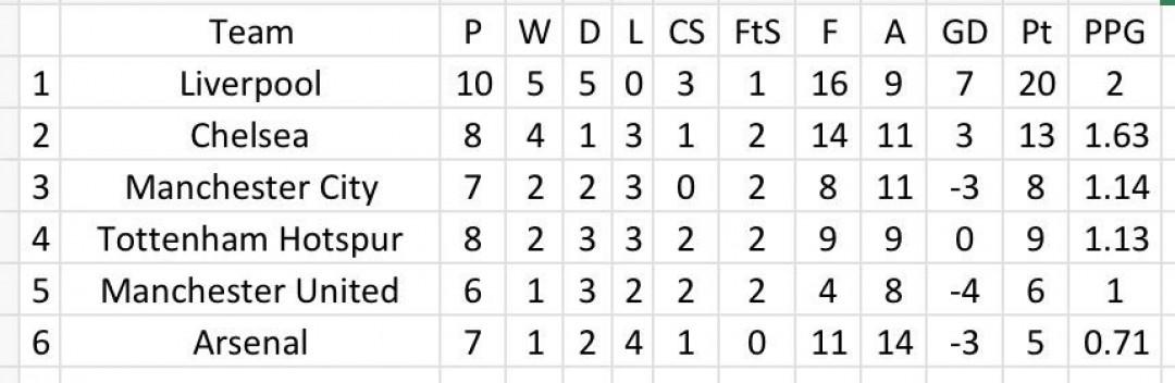 LFC's Top 6 record 2016/17